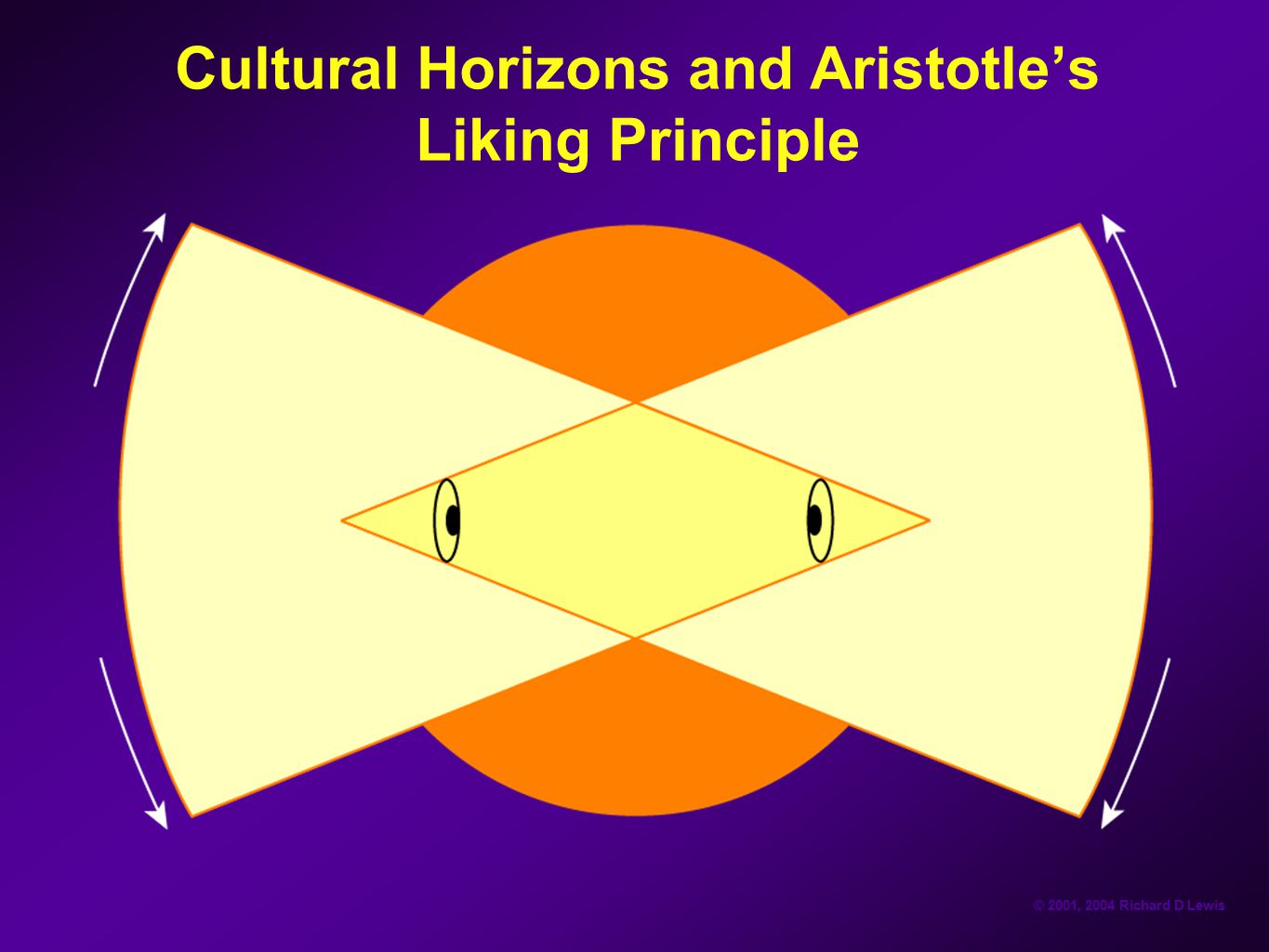 Cultural Horizons and Aristotle's Liking Principle