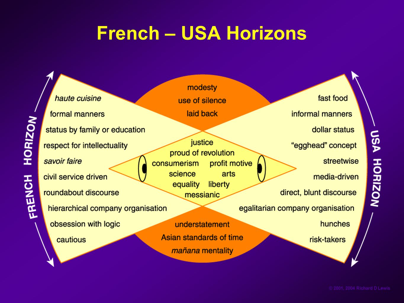 French – USA Horizons