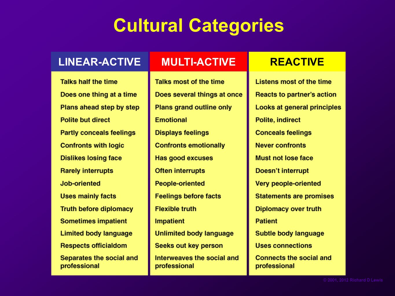 Cultural Categories LINEAR-ACTIVE MULTI-ACTIVE REACTIVE