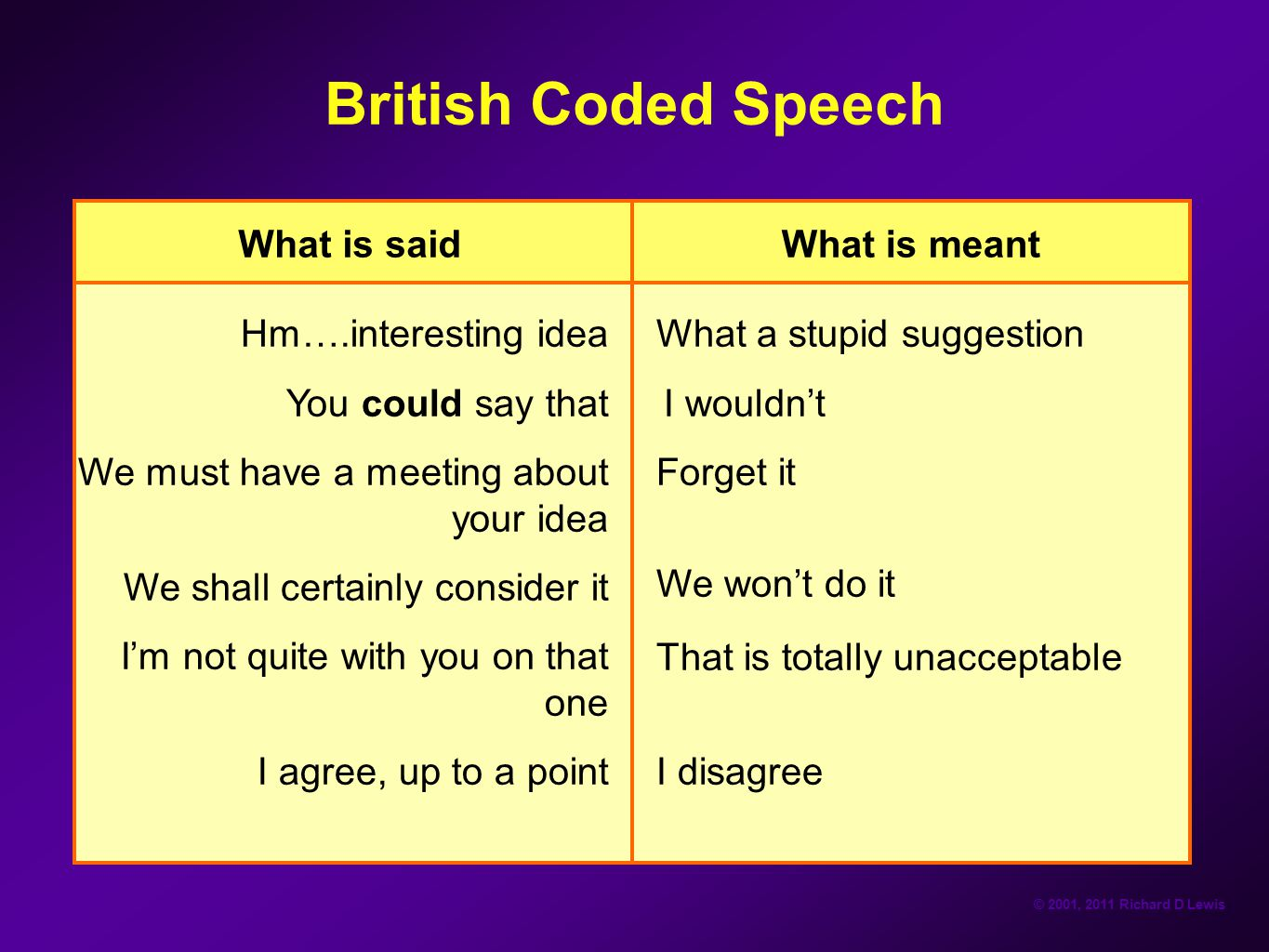 British Coded Speech What is said What is meant Hm….interesting idea