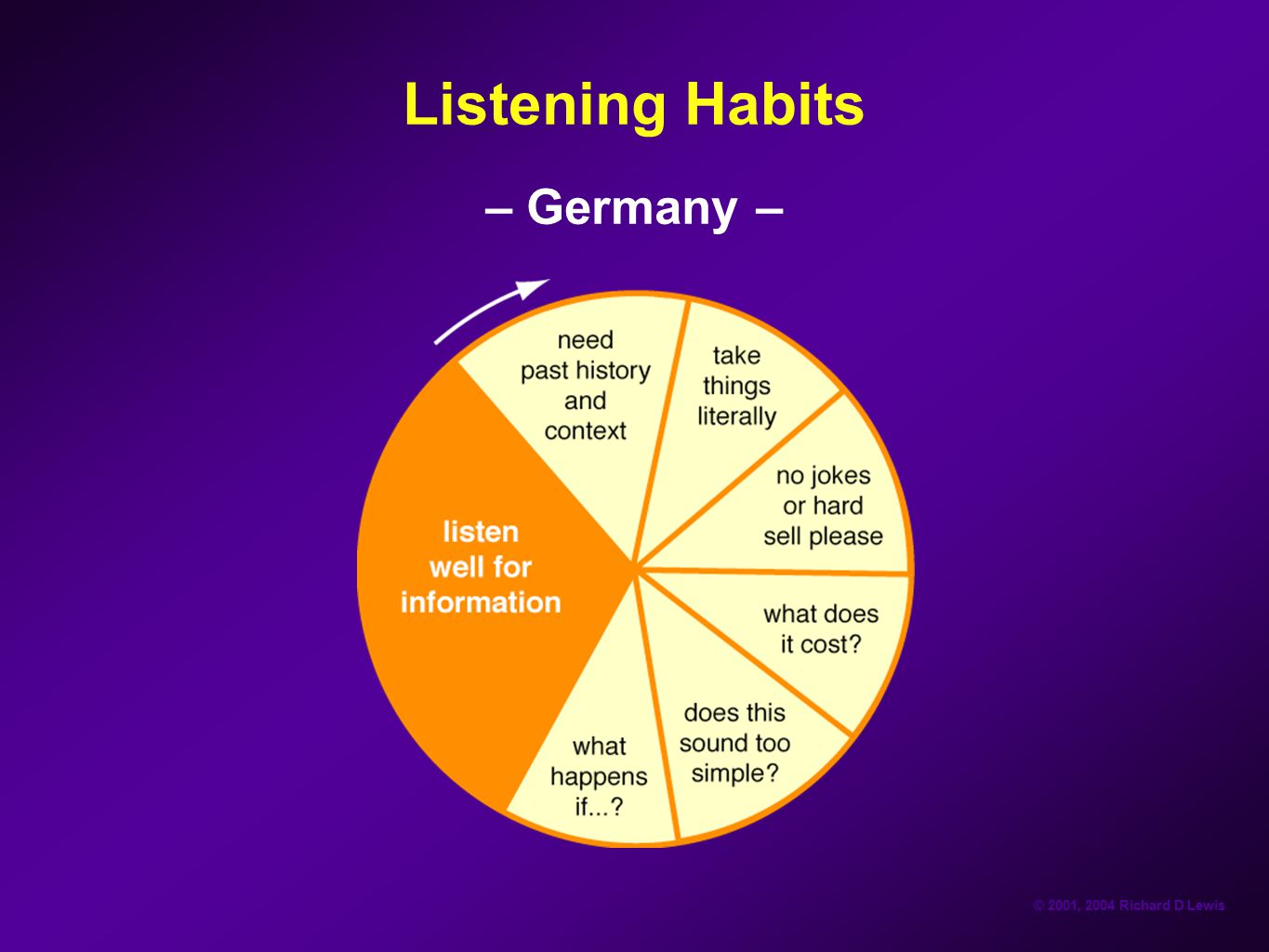Listening Habits – Germany –