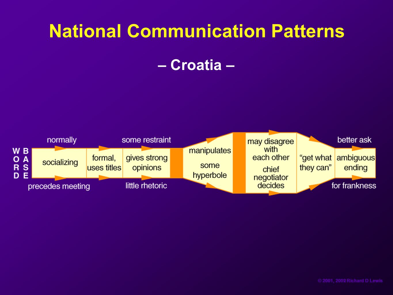 National Communication Patterns