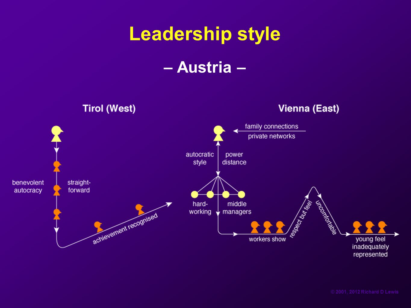 integrating leadership style
