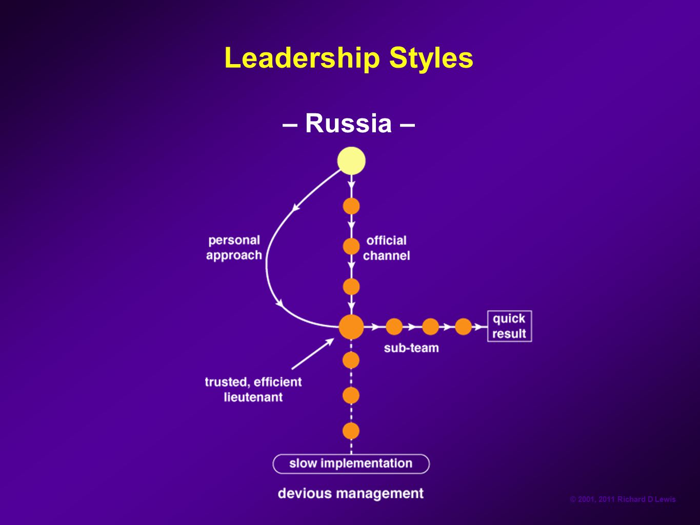 Leadership Styles – Russia –