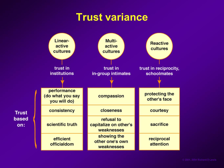 Trust variance