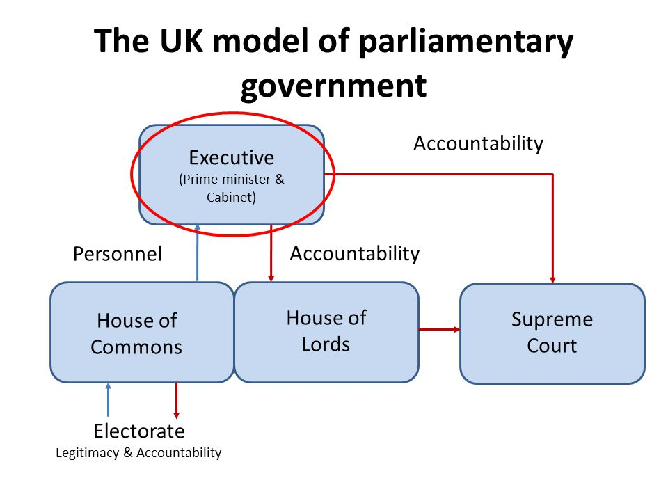 The UK model of parliamentary government