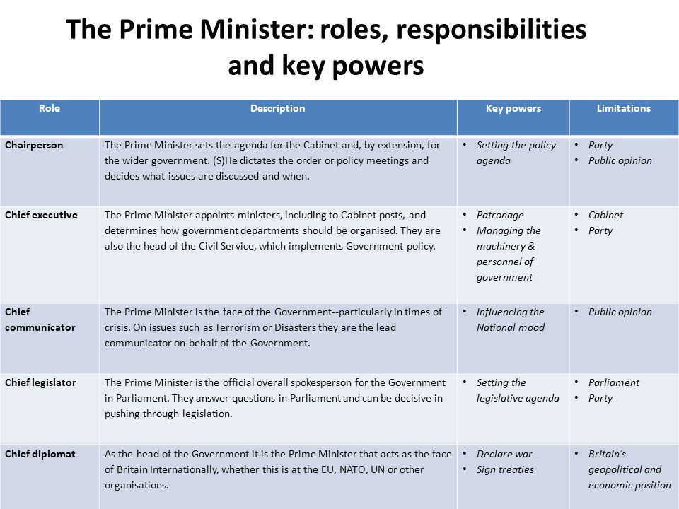 The Prime Minister: roles, responsibilities and key powers