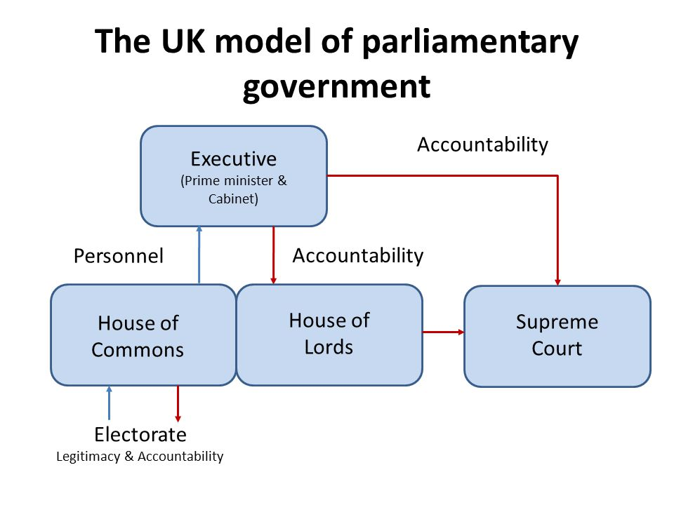 relationship between parliament and judiciary uk