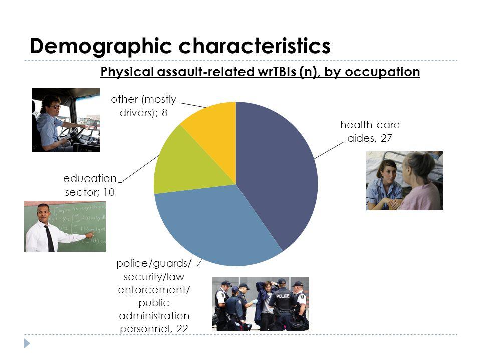 Demographic characteristics