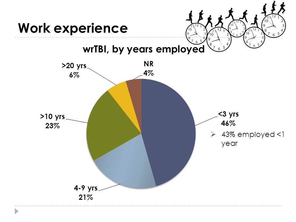 Work experience 43% employed <1 year