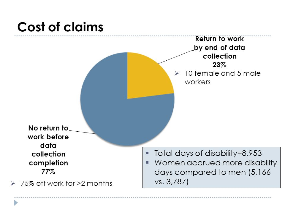 Cost of claims Total days of disability=8,953