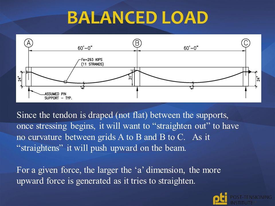 Balanced Load