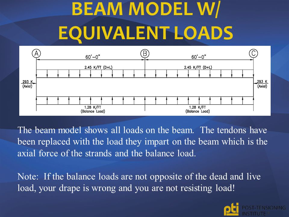 Beam Model w/ Equivalent Loads
