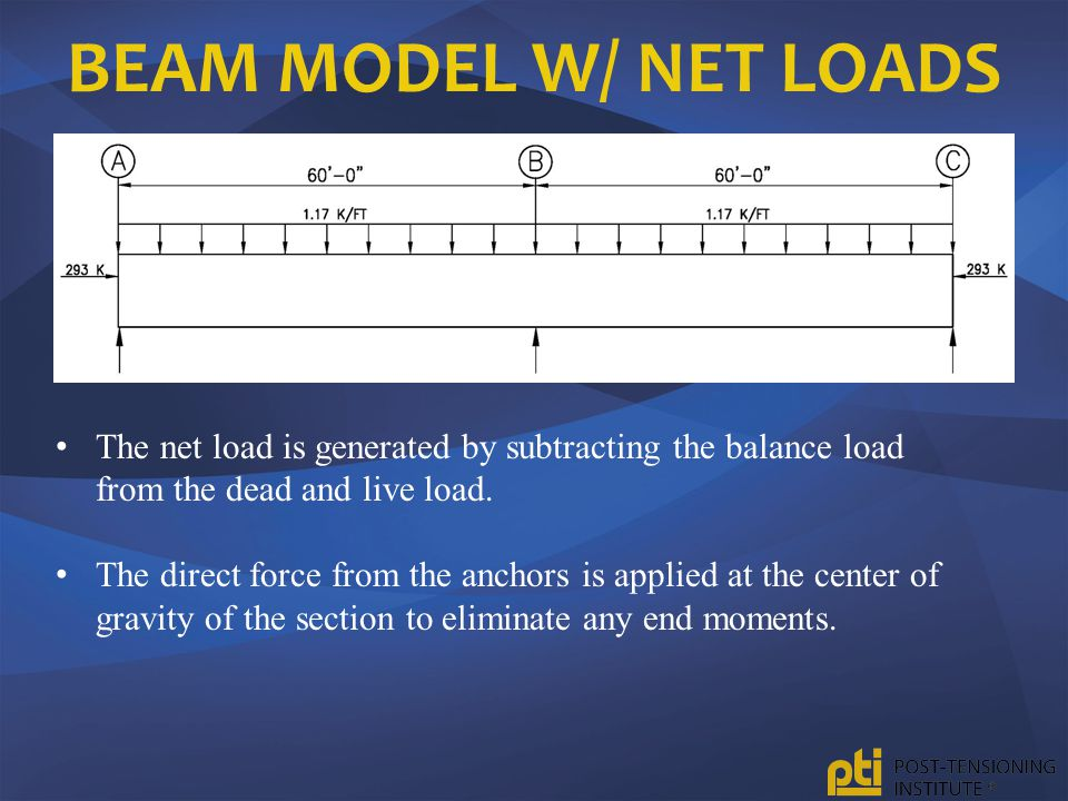 Beam Model w/ Net Loads The net load is generated by subtracting the balance load from the dead and live load.