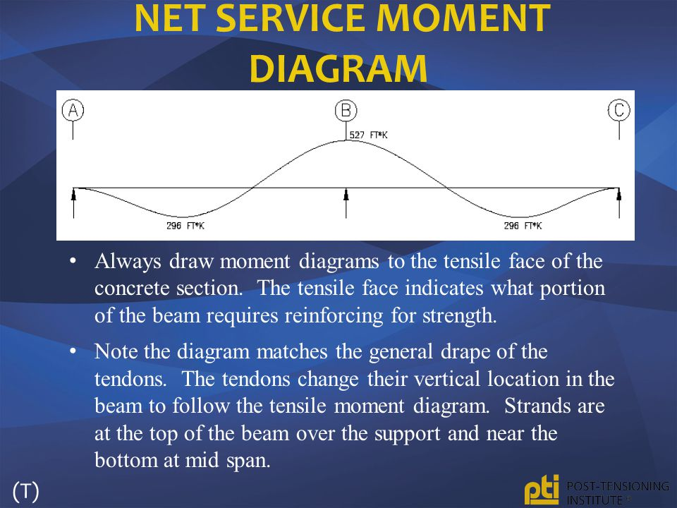 Net Service Moment Diagram