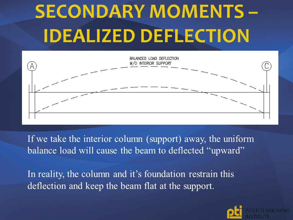 Secondary Moments – Idealized Deflection