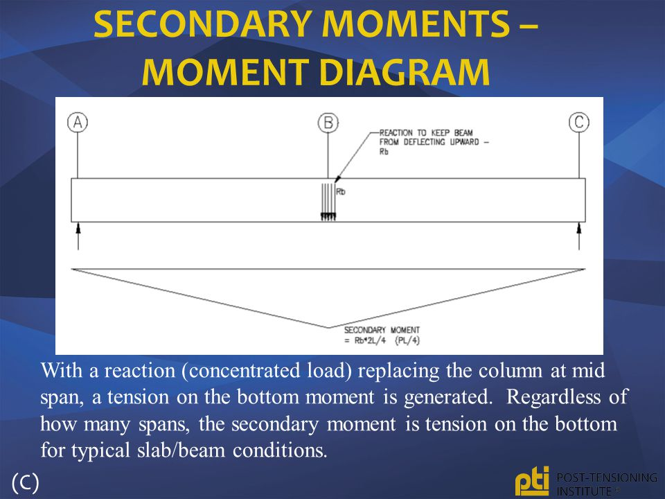 Secondary Moments – Moment Diagram