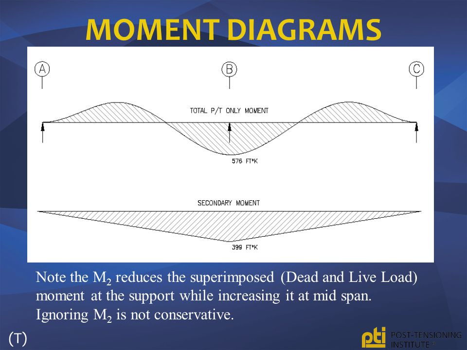 Moment Diagrams
