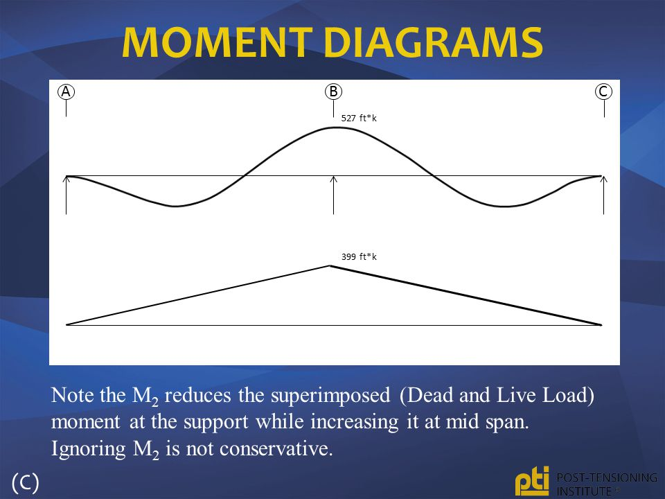 Moment Diagrams A. B. C. 527 ft*k. 399 ft*k.