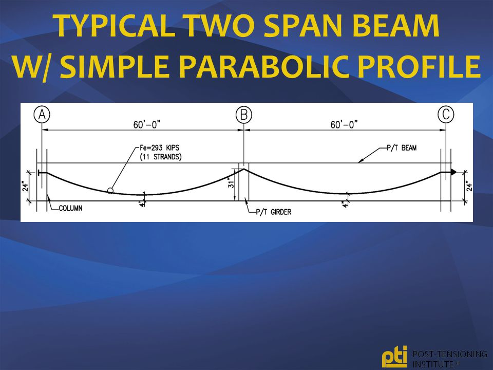Typical Two Span Beam w/ Simple Parabolic Profile