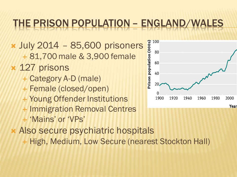 the prison population – england/wales
