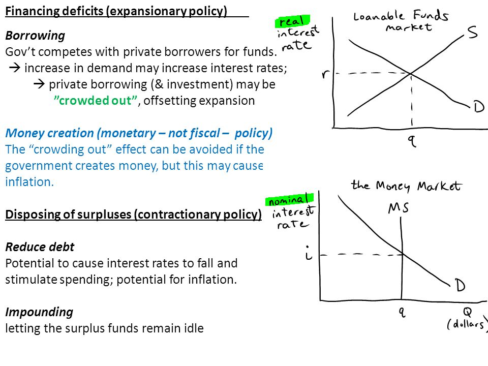 Financing deficits (expansionary policy)