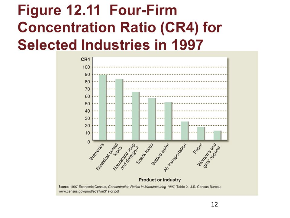 Figure 12.11 Four-Firm Concentration Ratio (CR4) for Selected Industries in 1997