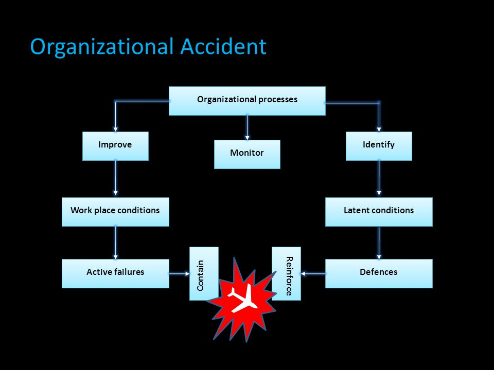Organizational Accident