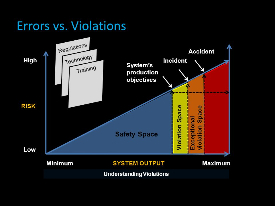 Understanding Violations