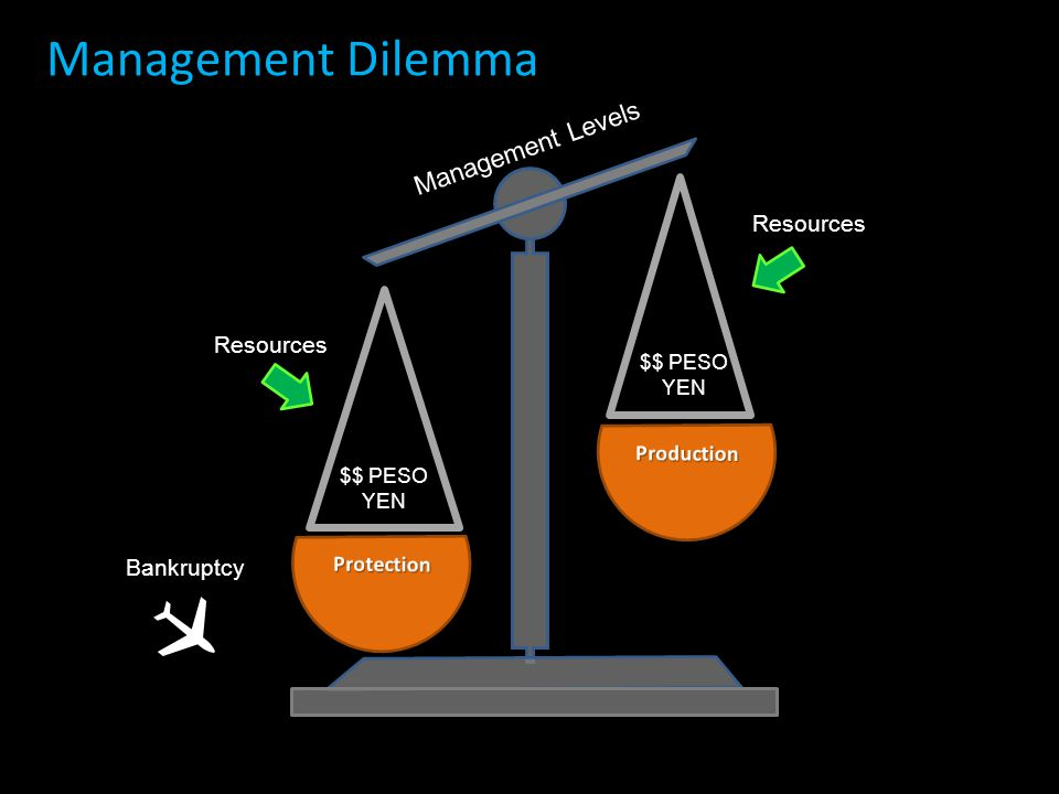  Management Dilemma Management Levels Resources Resources Bankruptcy
