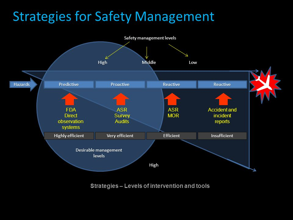 Strategies for Safety Management