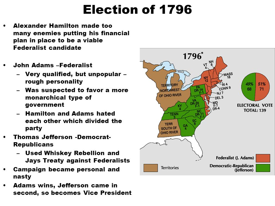 Election of 1796 Alexander Hamilton made too many enemies putting his financial plan in place to be a viable Federalist candidate.