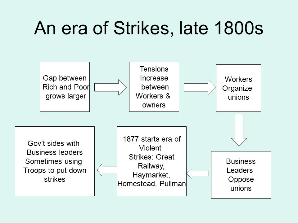 An era of Strikes, late 1800s Gap between Rich and Poor grows larger