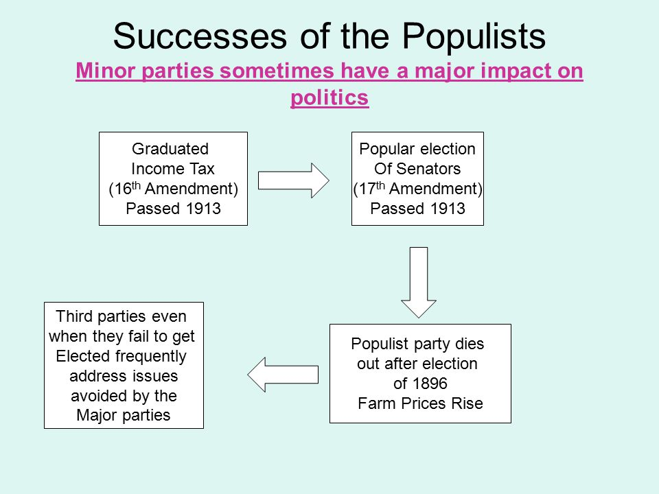 Successes of the Populists Minor parties sometimes have a major impact on politics