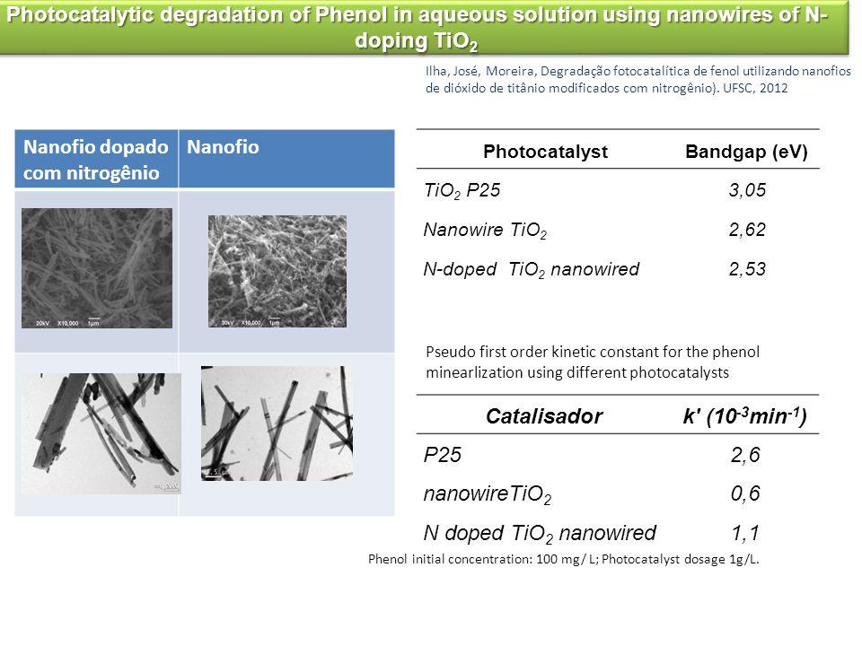 Nanofio dopado com nitrogênio Nanofio