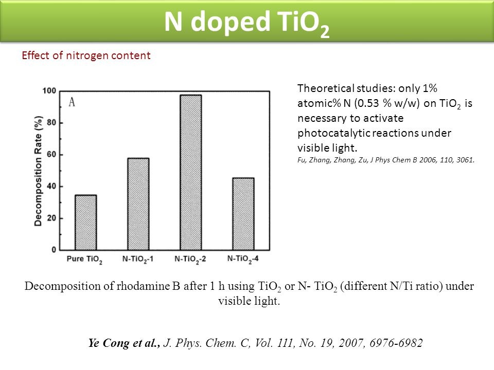 N doped TiO2 Effect of nitrogen content