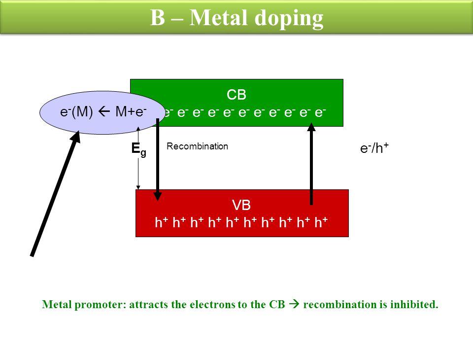 B – Metal doping CB e- e- e- e- e- e- e- e- e- e- e- e- VB