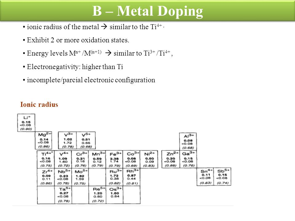 B – Metal Doping ionic radius of the metal  similar to the Ti4+ ,