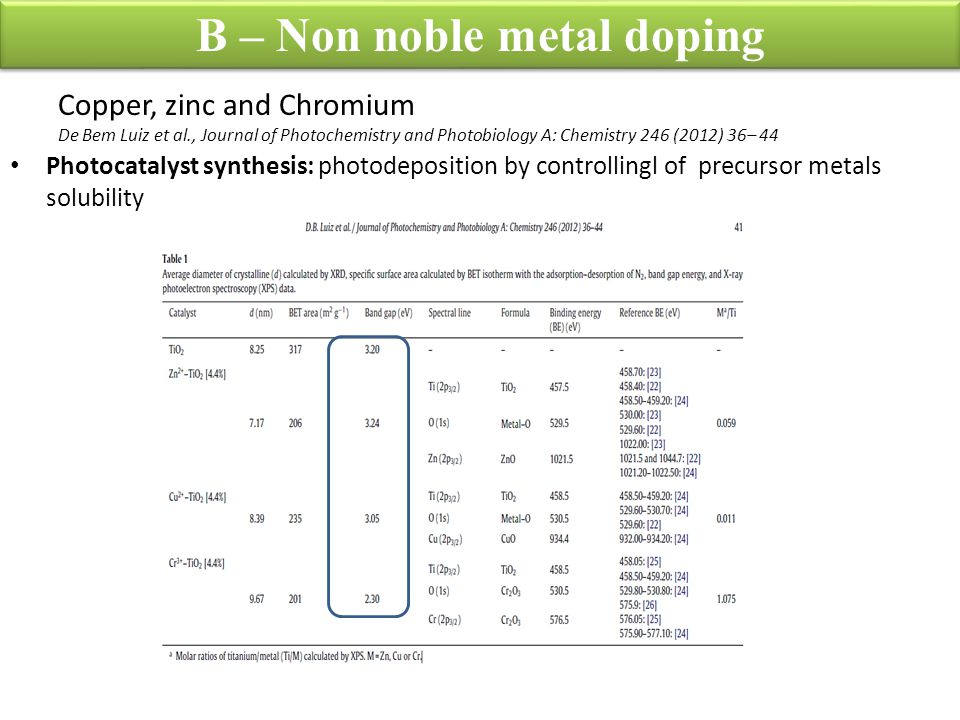 B – Non noble metal doping