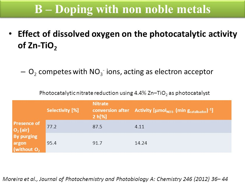 B – Doping with non noble metals