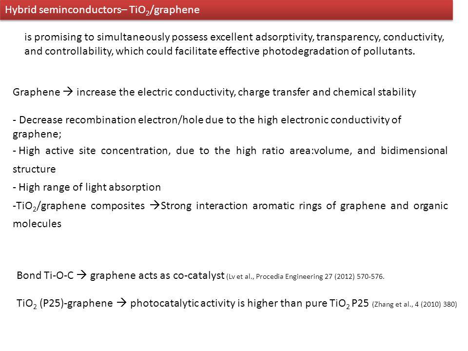 Hybrid seminconductors– TiO2/graphene