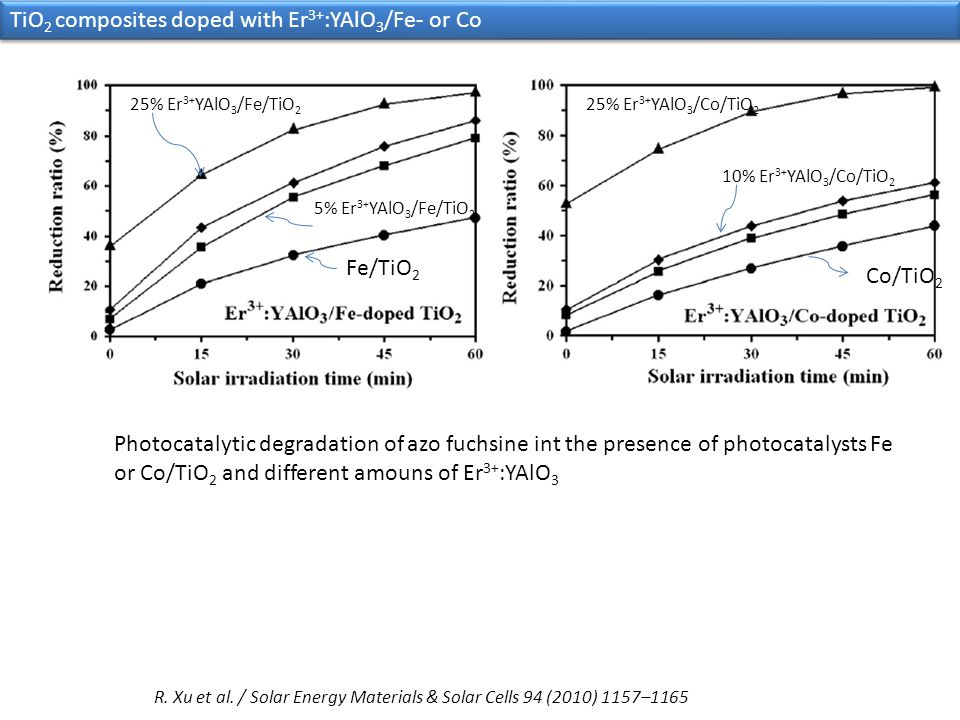 TiO2 composites doped with Er3+:YAlO3/Fe- or Co