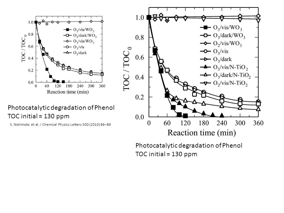 Photocatalytic degradation of Phenol TOC initial = 130 ppm