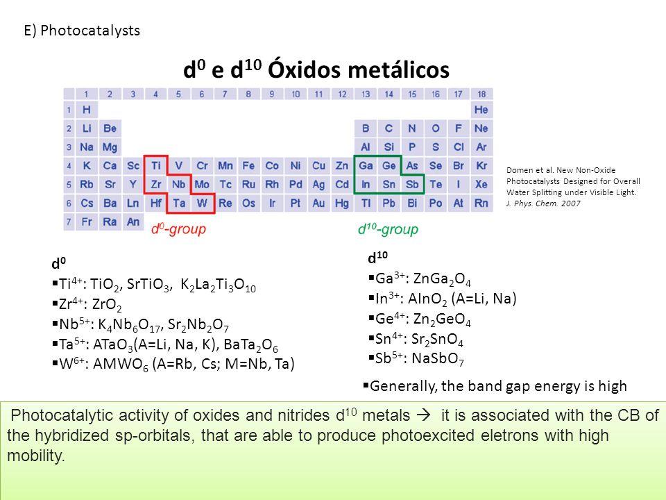 d0 e d10 Óxidos metálicos E) Photocatalysts d10 d0 Ga3+: ZnGa2O4