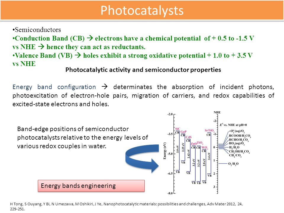 Photocatalytic activity and semiconductor properties