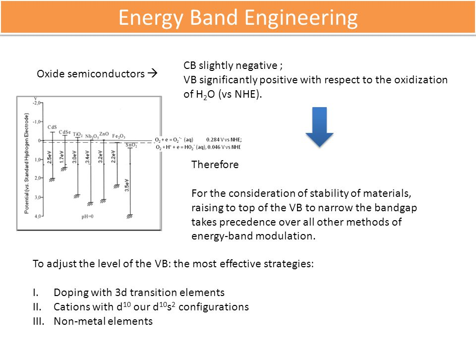 Energy Band Engineering