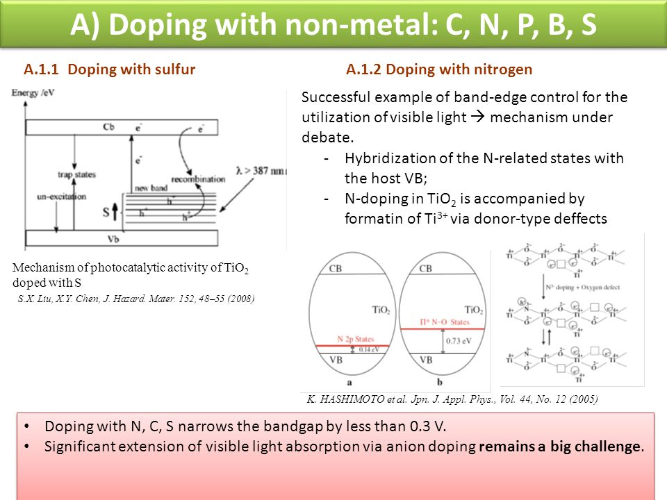 A) Doping with non-metal: C, N, P, B, S