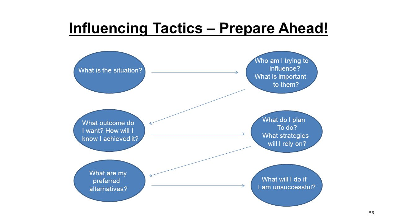 Influencing Tactics – Prepare Ahead!