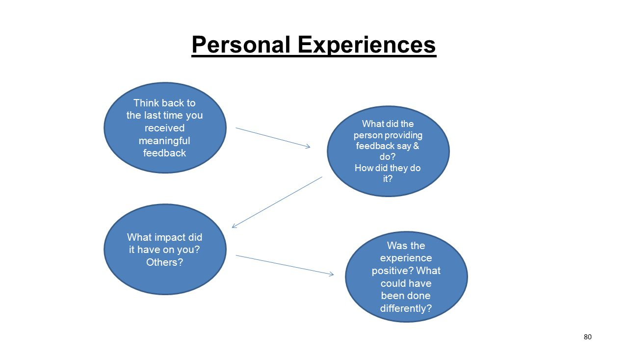 Personal Experiences Think back to the last time you received meaningful feedback. What did the person providing feedback say & do