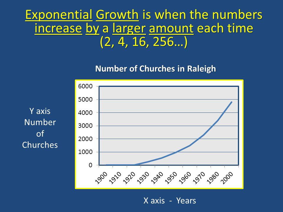 Number of Churches in Raleigh